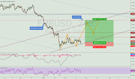 EURUSD: Euro to recover some losses before turning bearish again