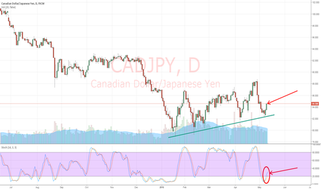CADJPY: CAD/JPY Bouncing Off Support