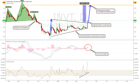 INVT: INVENTERGY GLOBAL GIVES POSSIBILITIES FOR A 70% GAIN