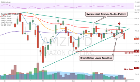 AMZN: Breaking lower again
