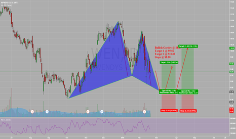 WEN: Now that's better: Wendy's bullish at Gartley completion