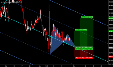 EURNZD: EURNZD: Pending Gartley At Median Line