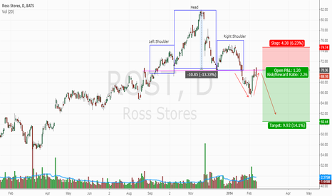 ROST: Short ROST. Clear head and shoulders.