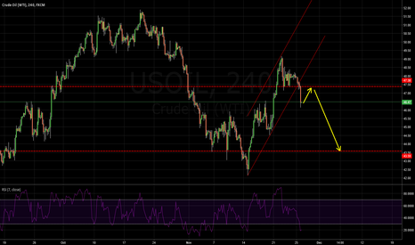 USOIL: USOIL: SHOULD BE DROPPING LIKE THIS