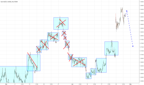 EURUSD: Euro in point to short