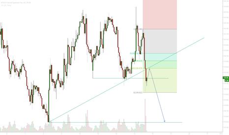 GBPJPY: GBP JPY Trendlines broken - Bears remain in control - Short