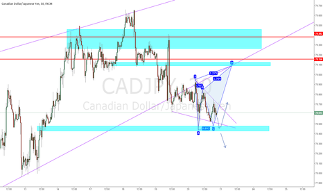 CADJPY: CADJ - Possible Buy Opportunity
