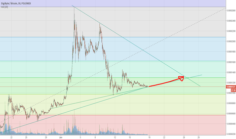 DGBBTC: DGB going up towards resistance