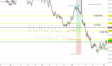 EURUSD: EURUSD  Looking to break resistance to continue its retraceme