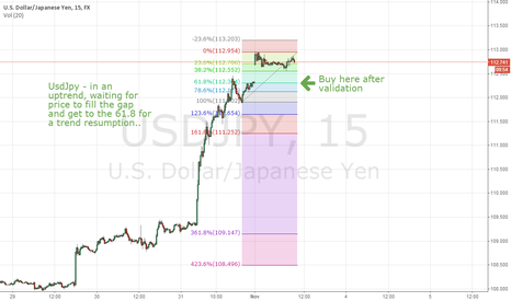 USDJPY: Long UsdJpy Play