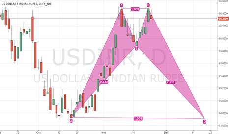 USDINR: CYPHER FOUND HERE
