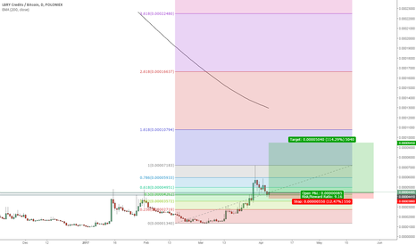 LBCBTC: LBCBTC significant area to enter with low risk