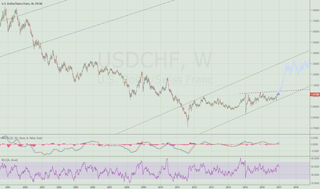 USDCHF: USCHF breakout on the weekly?