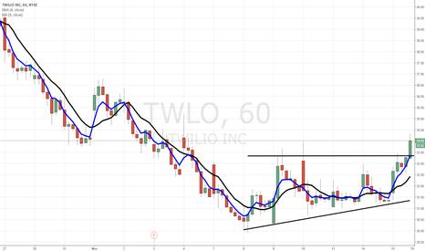 TWLO: $TWLO bullish base breakout