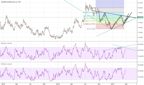 SILVER: SILVER DAY HEAD&SHOULDERS FORECAST