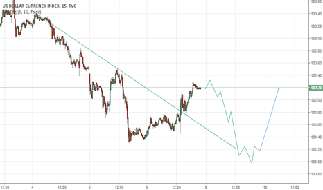 DXY: DXY Prediction On Positive JOLTs data