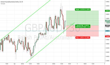 GBPAUD: GBPAUD bearish momentum set up