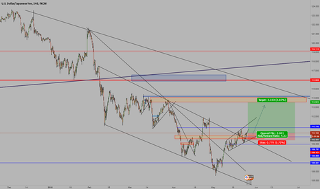 USDJPY: USD/JPY Wave Analysis Long.