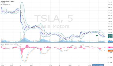 TSLA: Tesla Motors