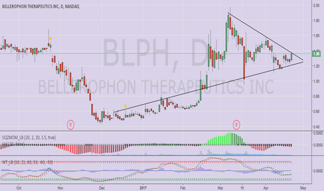 BLPH: Triangle