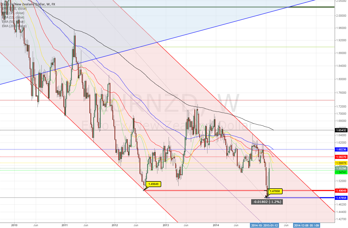EURNZD weekly ~  false break out about 180 pips