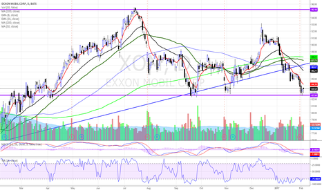 XOM: $XOM AT SUPPORT