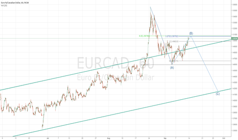 EURCAD: EURCAD Potential Correction Continue