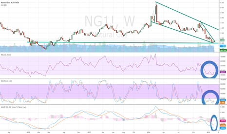 NG1!: Natural Gas (NG) Breaking Above Descending Wedge Resistance