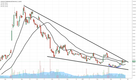 ACIA: $ACIA ready to EXPLODE upwards...$60 pivot price, Target $90