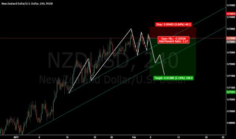 NZDUSD: NZDUSD True pattern ??????