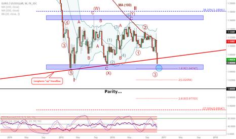 EURUSD: EUR/USD: Longterm trendline broken, if it breaks support...