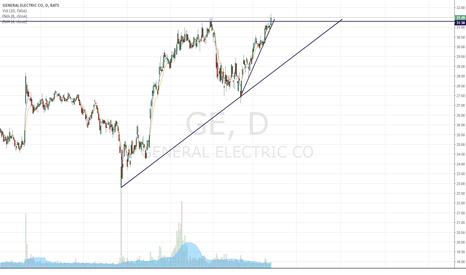 GE: $GE Break of Resist into new territory