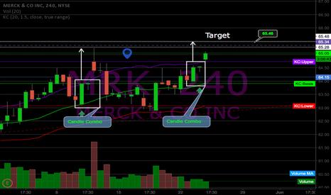 MRK: $MRK working towards gap