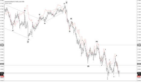 AUDUSD: AUDUSD/SPX Correlation & Wave Count