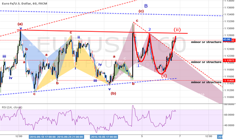 EURUSD: UPDATE #1: TRADE: EURUSD: SELL@1.12720 Trying to catch a wave 3