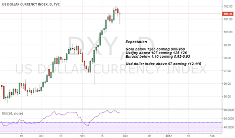 DXY: Simple What we Expecting?