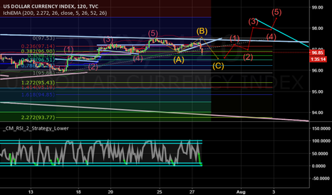 DXY: Long DXY- USDollar - 2hr - Elliot Wave - Fibonacci -