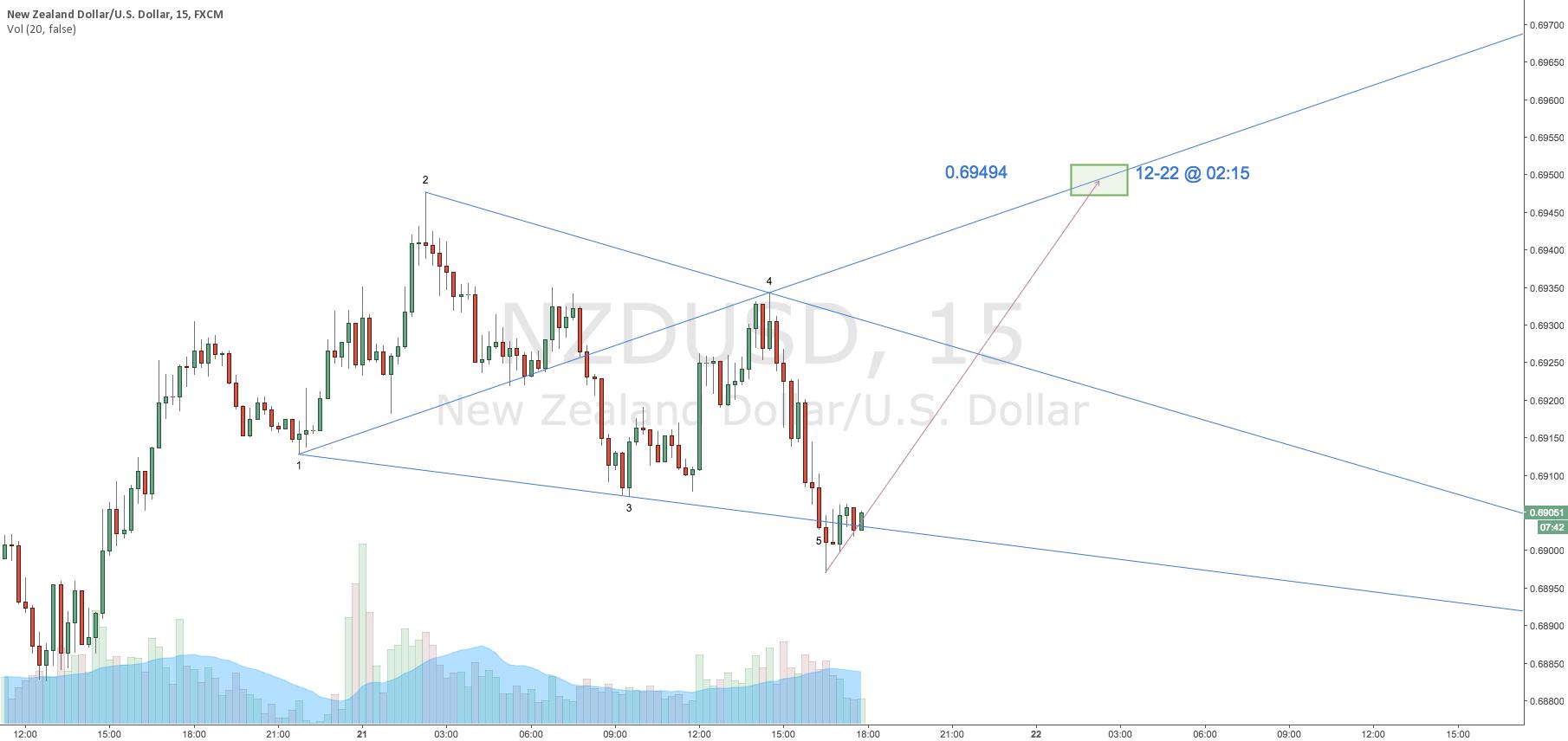 $NZDUSD | Wolfe Wave | Proprietary ETA and EPA Model