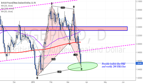 GBPNZD: Very close to the completion of the bullish Bat