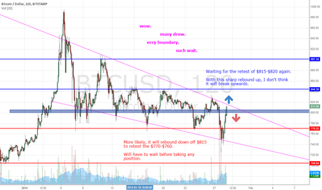 BTCUSD: Don't really know what I'm doing. Very boundary. Such wait.