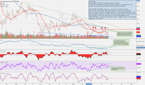 X: US Steel (X), upward momentum testing for breakout
