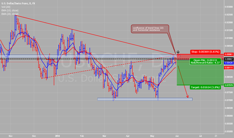 USDCHF: usd,chf turn over time?