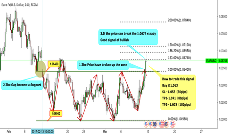 EURUSD: EURUSD Good signal of bullish