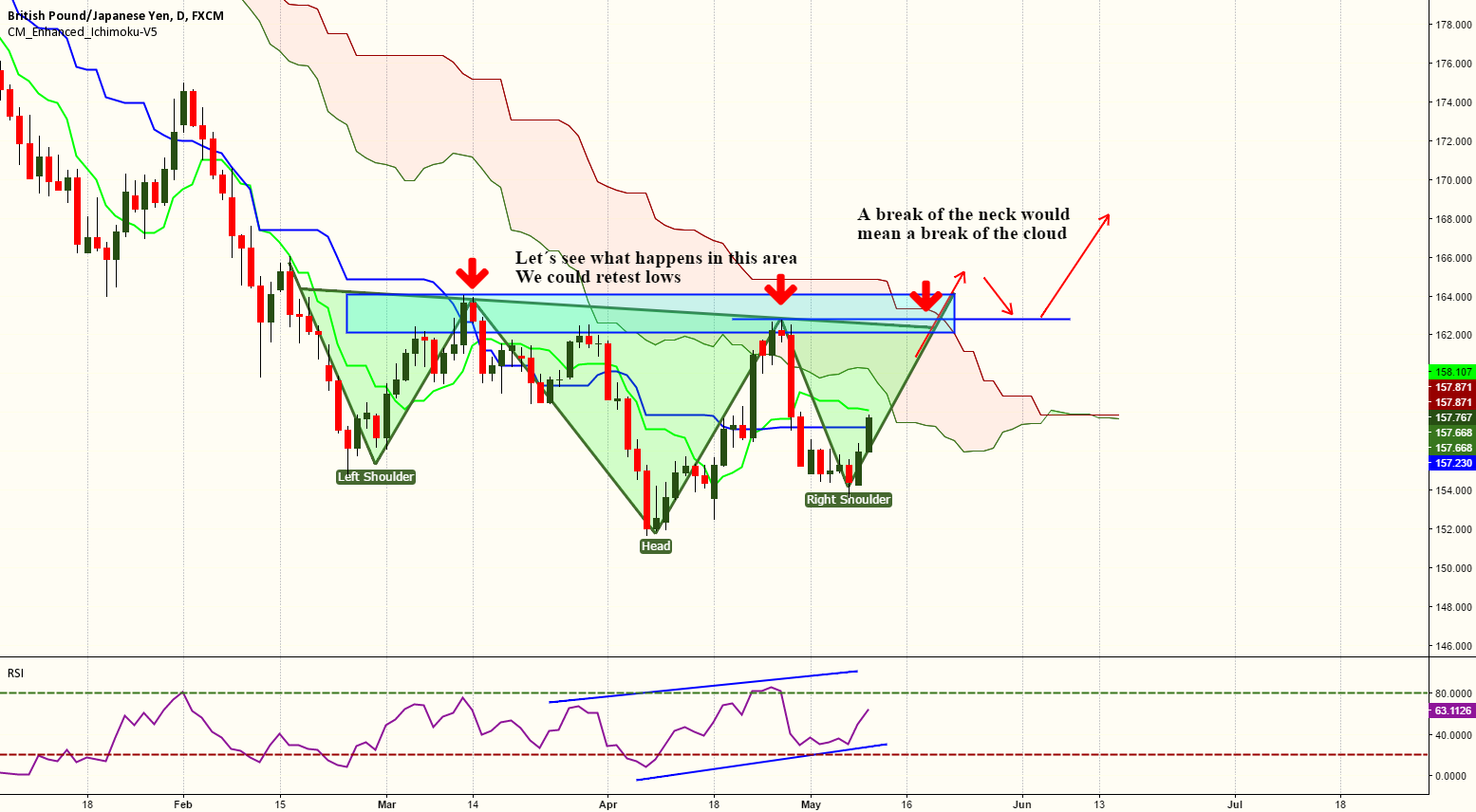 GBPJPY - Potential inversed H&S