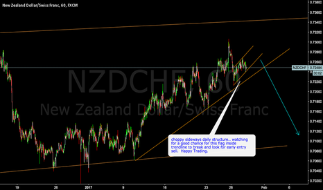 NZDCHF: NZDCHF - inside flag sell set up forming