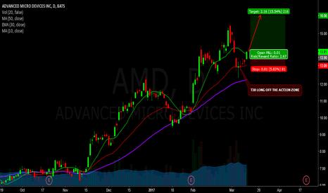 AMD: Amd - long
