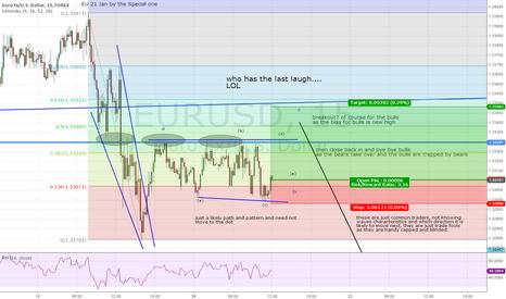 EURUSD: short term set up