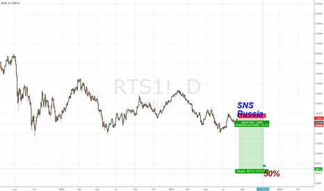 RTS1!: RTS SHORT. SNS.Russia