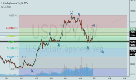 USDJPY: USDJPY Correction over and ready for last Wave 5 down ?