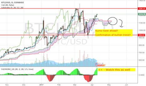 BTCUSD: Kumo twist forming: Bullish trend confirmation?